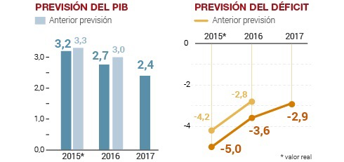 Previsión del PIB - Comunidad Financiera