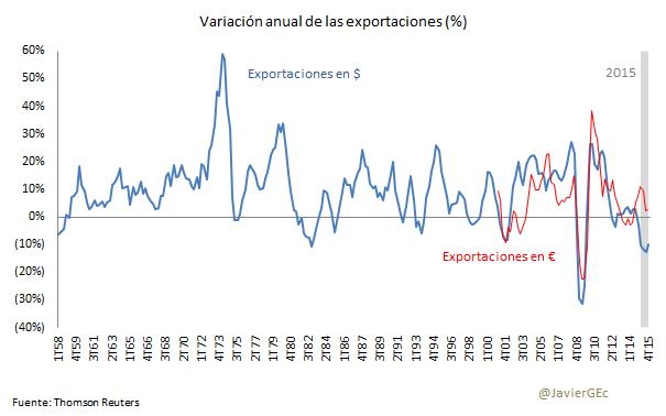 Exportaciones Nominales - Comunidad Financiera