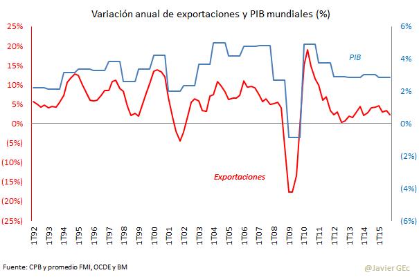 Exportaciones Reales y PIB - Comunidad Financiera